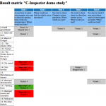 C-Inspector Results - Results matrix